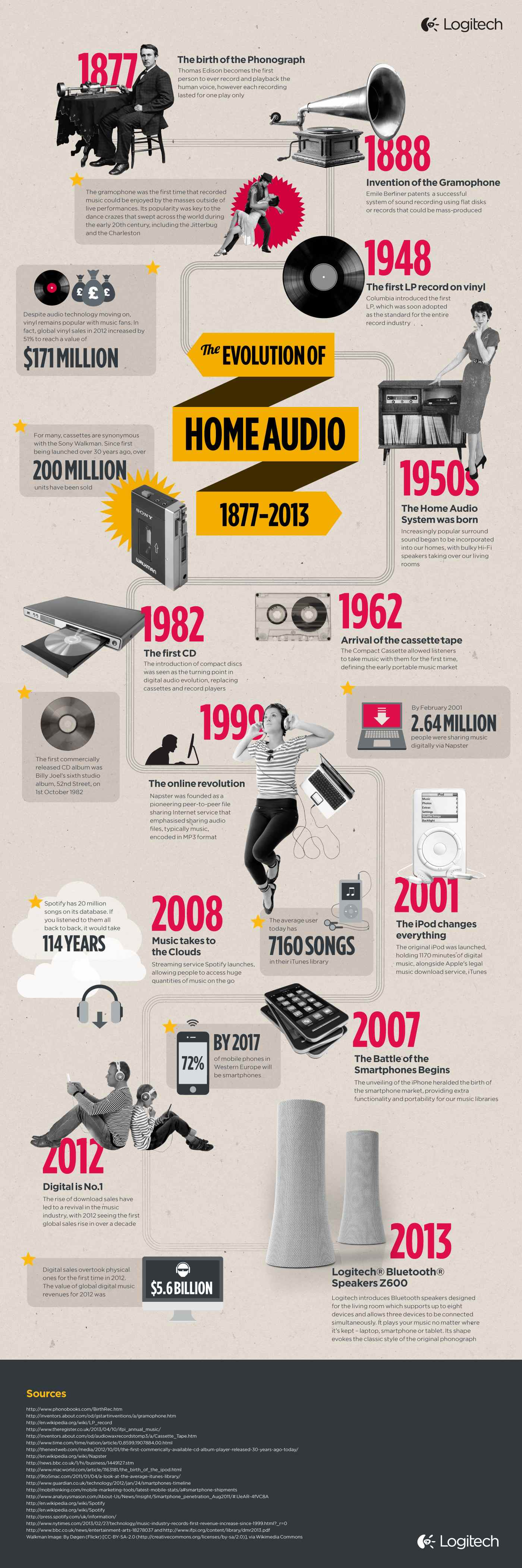 Evolution of Home Audio Infographic