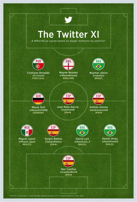 Twitter XI Dream Team
