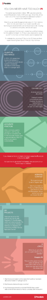 Infographic - Pi Day with Parallels