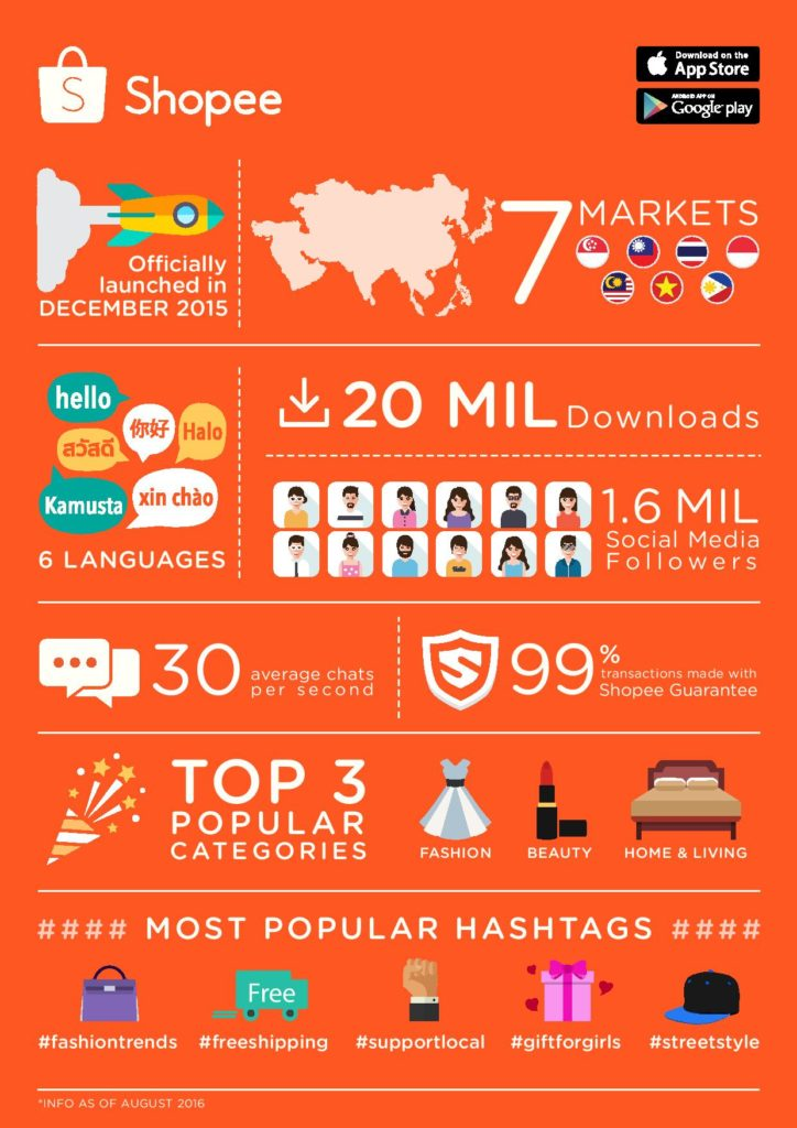 Shopee Infographic-page-001