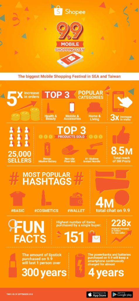 shopee-9-9-festival-infographic-page-001